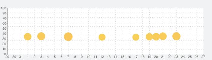 ファンキーベイ - 牧場と冒険の物語 (Funky Bay)の話題指数グラフ(9月27日(日))