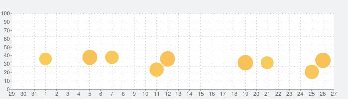 Karaoke - カラオケ歌採点・録音アプリの話題指数グラフ(1月27日(水))