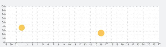 UC浏览器极速版の話題指数グラフ(11月27日(金))