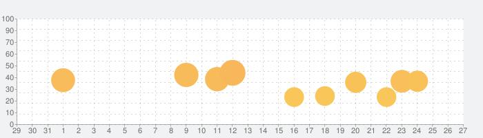 サガ スカーレット グレイス 緋色の野望の話題指数グラフ(2月27日(木))