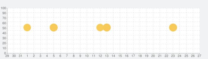 E・レシピ ‐ プロの献立レシピを毎日お届けの話題指数グラフ(2月27日(土))