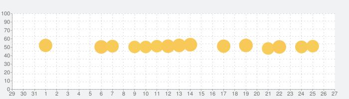 dヘルスケア -毎日の歩数をdポイントに-の話題指数グラフ(11月27日(金))