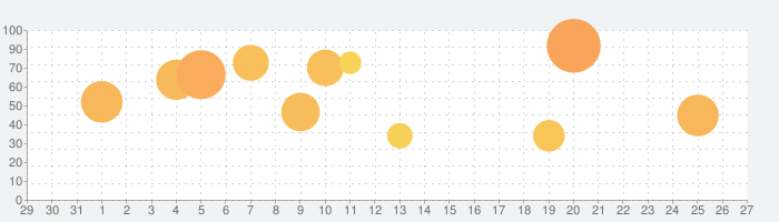 沖ドキ!の話題指数グラフ(9月27日(日))