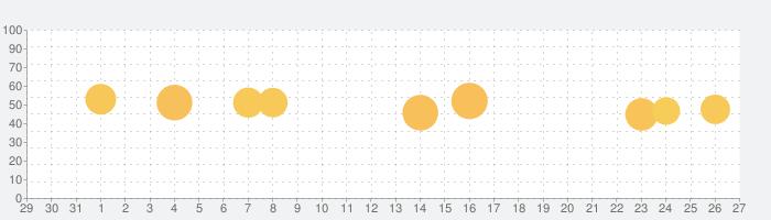 cocorus-マインドフルネス瞑想・睡眠の瞑想の話題指数グラフ(9月27日(日))