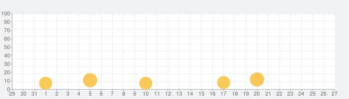 GUNFIRE(ガンファイア)-フル3Dガンシューティングの話題指数グラフ(9月27日(日))