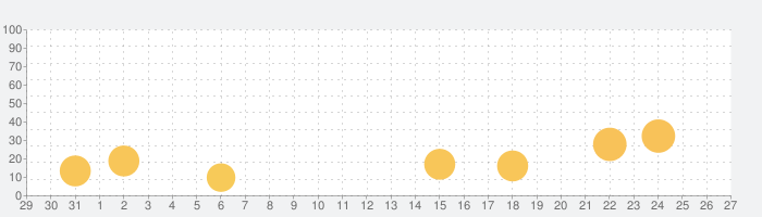 Tonebridge Guitar Effectsの話題指数グラフ(9月27日(日))