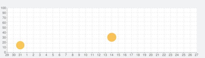 トレラ: バイオリン練習の話題指数グラフ(1月27日(水))