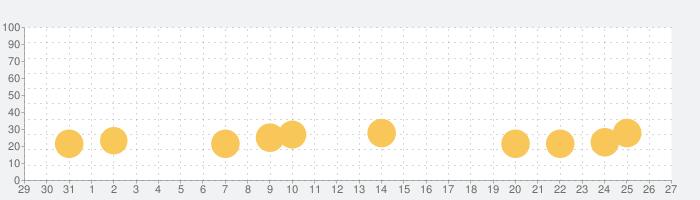 ぱずじゃんの話題指数グラフ(2月27日(木))