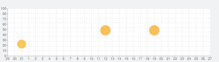 動画プレーヤー&ビデオマネージャーの話題指数グラフ(1月27日(水))