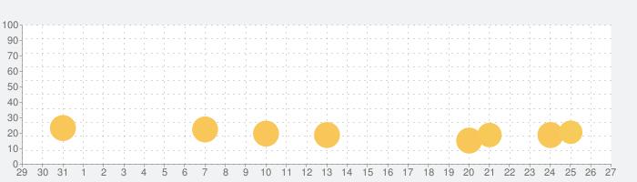 Mahjöngの話題指数グラフ(9月27日(月))