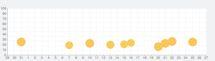 スター・ウォーズ/銀河の英雄 (Star Wars™)の話題指数グラフ(2月27日(土))