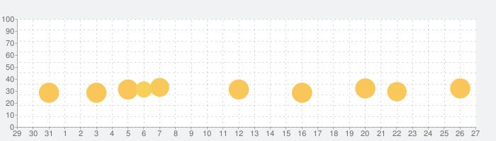 メイクの女の子-子供のためのゲーム Makeup Girlの話題指数グラフ(11月27日(金))