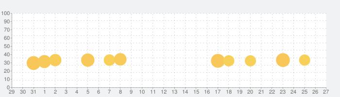 世にも奇妙な怖いマンガの話題指数グラフ(9月27日(月))