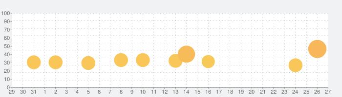 Poly Bridge 2の話題指数グラフ(9月27日(月))