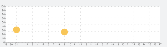 MMORPG アヴァベル ルピナスの話題指数グラフ(2月27日(木))