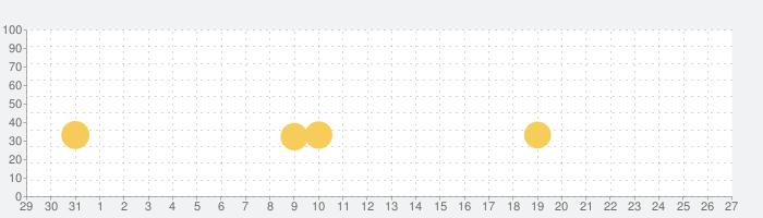 戦国キングダム【戦国カードゲームバトル】GREE(グリー)の話題指数グラフ(11月27日(金))