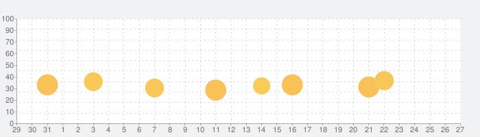 超㊙裏技 for iPhone - 知らないと損するiPhoneの使い方の話題指数グラフ(11月27日(金))