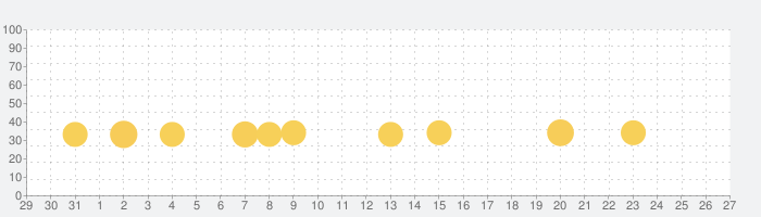 Lily's Gardenの話題指数グラフ(2月27日(木))