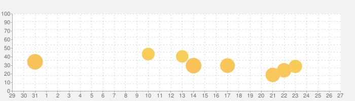 BuzzVideo(バズビデオ)の話題指数グラフ(9月27日(月))