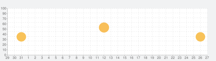 Table Scoreの話題指数グラフ(2月27日(木))