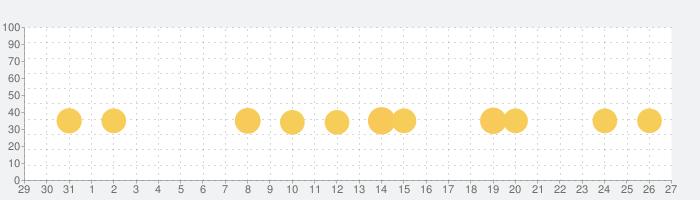 黄金爆走デコトラプリンセスの話題指数グラフ(9月27日(日))