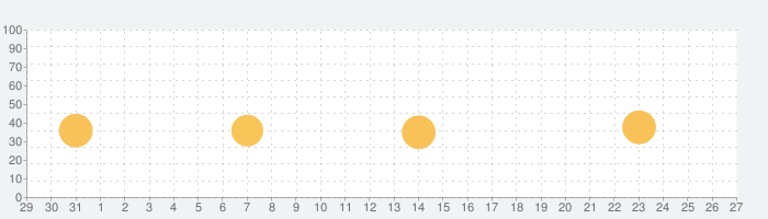 りそなウォレットアプリの話題指数グラフ(9月27日(日))