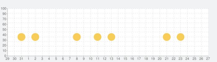 算数忍者〜たし算ひき算の巻〜子供向け学習アプリの話題指数グラフ(9月27日(月))