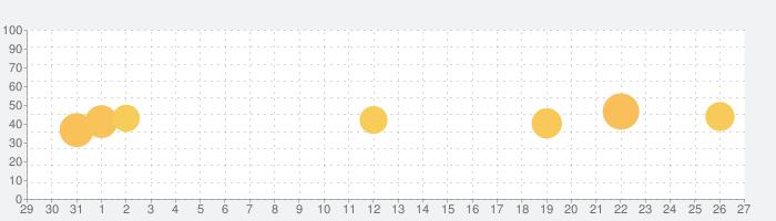 DigiArt - 漫画フォトエディターの話題指数グラフ(1月27日(水))
