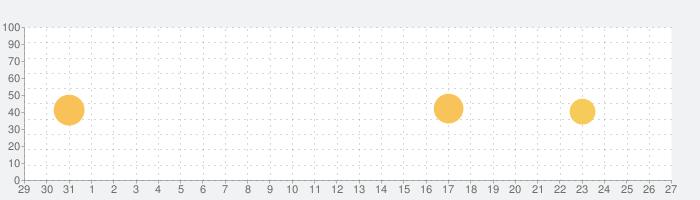 ガンダムファンクラブ(GUNDAM FAN CLUB)の話題指数グラフ(9月27日(日))