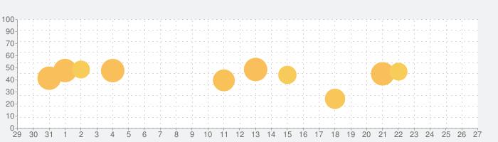 Ginger Grammar, Spellcheckerの話題指数グラフ(9月27日(日))