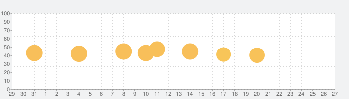 SmartClean - Storage Protectorの話題指数グラフ(1月27日(水))