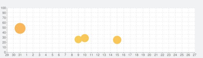 桜降る代に決闘を 電子版の話題指数グラフ(2月27日(木))