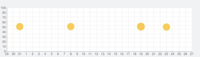 アパ直(アパホテル)公式アプリの話題指数グラフ(9月27日(日))