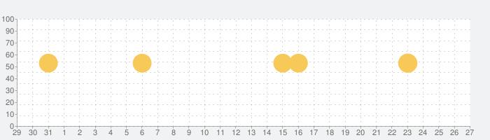 tenki.jpの話題指数グラフ(11月27日(金))