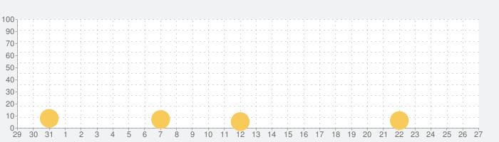 日本料理シミュレーターの話題指数グラフ(9月27日(日))