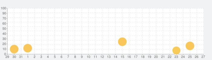 脱出ゲーム Morningの話題指数グラフ(9月27日(月))