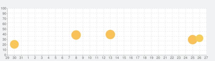 潜水士 2021年4月の話題指数グラフ(9月27日(月))