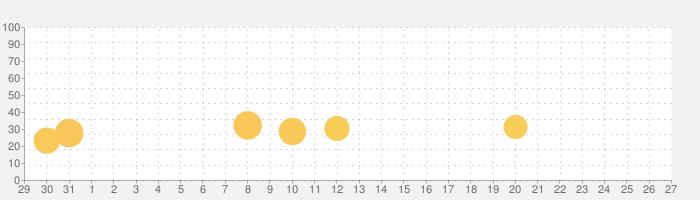 のらねこ物語の話題指数グラフ(2月27日(木))