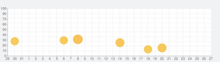 楽天インサイト(旧:楽天リサーチ)の話題指数グラフ(11月27日(金))