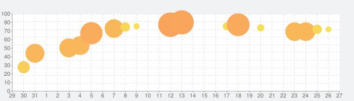 ブロックスケープ (Blockscapes)の話題指数グラフ(9月27日(日))