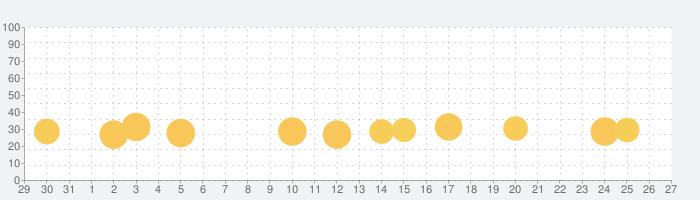 謎解き × 10,000問IQテスト / みんなの謎解きの話題指数グラフ(9月27日(月))