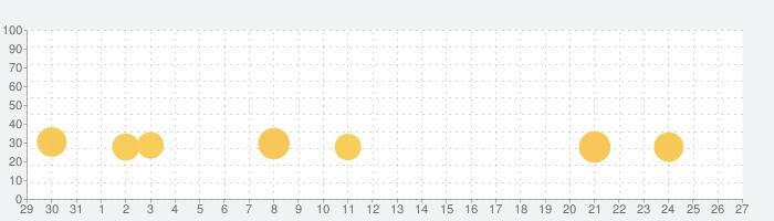 ゴルフキング: ワールドツアーの話題指数グラフ(9月27日(日))