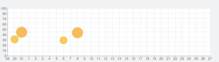 サンドイッチ!の話題指数グラフ(2月27日(木))