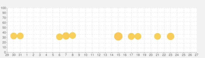 大人の塗り絵 パズル!の話題指数グラフ(2月27日(木))