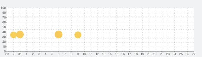 Sausage Wars.ioの話題指数グラフ(2月27日(木))