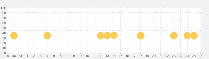 小学生算数:けいさん ゆびドリル(計算学習アプリ)の話題指数グラフ(2月27日(木))