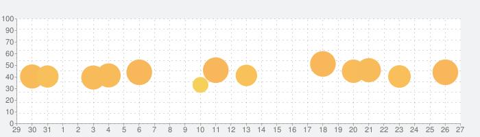 ミニオンラッシュ - Minion Rushの話題指数グラフ(2月27日(土))
