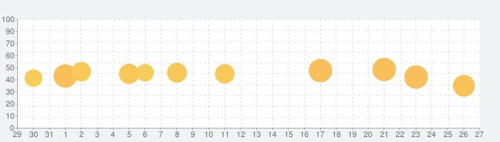 しゃべれる君 ことばサポートの話題指数グラフ(1月27日(水))