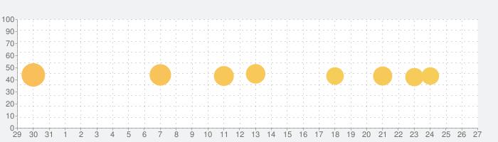 KARASTA - カラオケ配信/歌ってみた動画アプリの話題指数グラフ(2月27日(土))