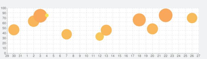 Farming Simulator 20の話題指数グラフ(9月27日(日))